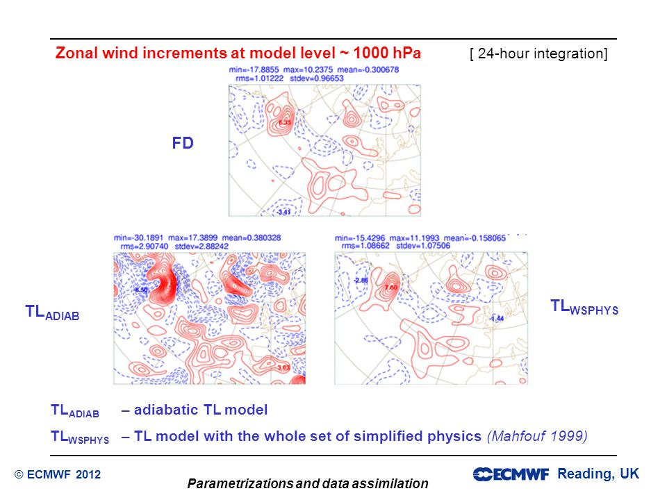 Zonal wind increments at model level ~ 1000 hPa [ 24-hour integration]